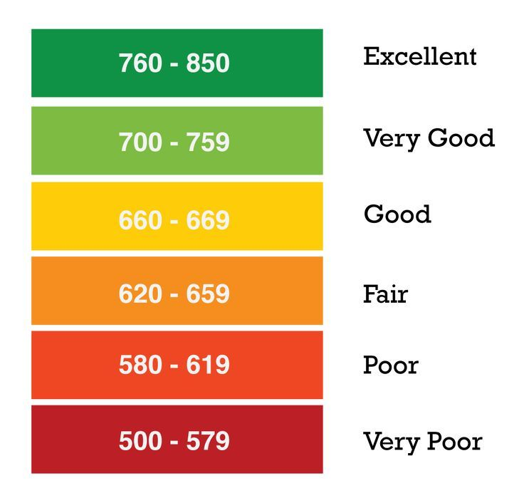 credit score bands